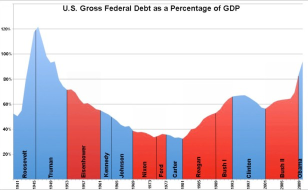 US_Federal_Debt_as_Percent_of_GDP_by_President-825x510