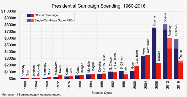 historical-presidential-campaign-spending