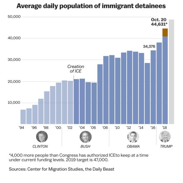 Immigrant detainees