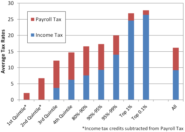 US_Federal_Income_and_Payroll_Tax_Rates